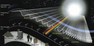 ספקטרום האור הקרינה האלקטרו מגנטית
